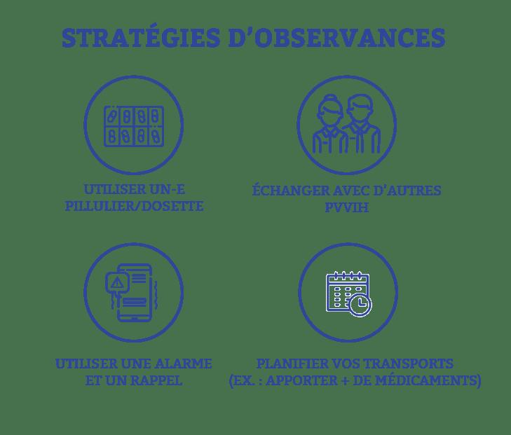 stratégies d'observances