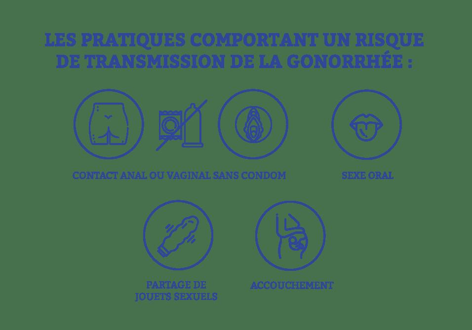 transmission gonorrhée