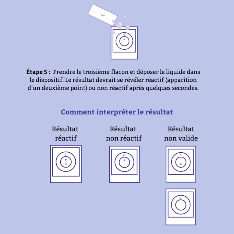 Étape 5 et interprétation